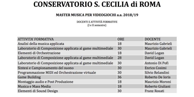 Ore , docenti e materie del Master 2018:19